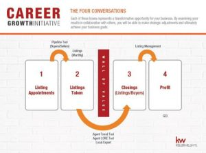 keller williams career growth initiative